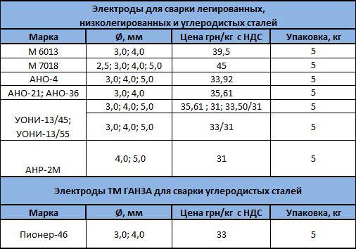 сварочные электроды для сварки углеродистых и низколегированных сталей от СТИЛ-СЕРВИС